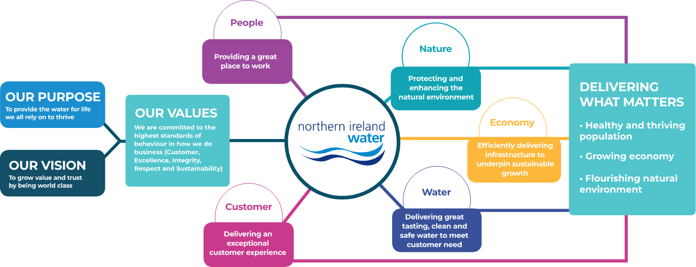 Northern Ireland Water. Our draft strategy. Our purpose. Our Vision. Our Values. Delivering What Matters.